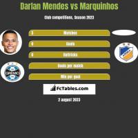Darlan Mendes vs Marquinhos h2h player stats