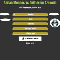 Darlan Mendes vs Guilherme Azevedo h2h player stats