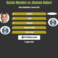 Darlan Mendes vs Jhonata Robert h2h player stats