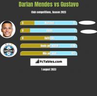 Darlan Mendes vs Gustavo h2h player stats
