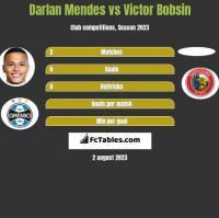 Darlan Mendes vs Victor Bobsin h2h player stats