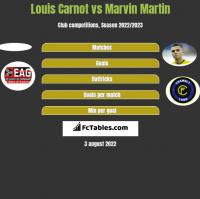 Louis Carnot vs Marvin Martin h2h player stats