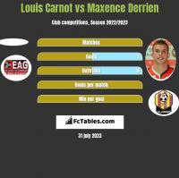 Louis Carnot vs Maxence Derrien h2h player stats