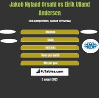 Jakob Nyland Orsahl vs Eirik Ulland Andersen h2h player stats