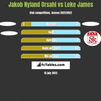 Jakob Nyland Orsahl vs Leke James h2h player stats