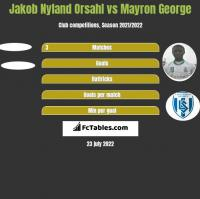 Jakob Nyland Orsahl vs Mayron George h2h player stats