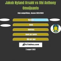 Jakob Nyland Orsahl vs Ohi Anthony Omoijuanfo h2h player stats