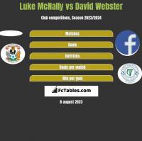 Luke McNally vs David Webster h2h player stats