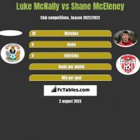 Luke McNally vs Shane McEleney h2h player stats
