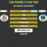 Luke McNally vs Sam Todd h2h player stats