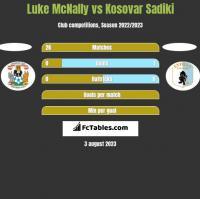 Luke McNally vs Kosovar Sadiki h2h player stats