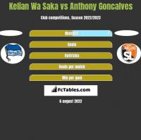 Kelian Wa Saka vs Anthony Goncalves h2h player stats