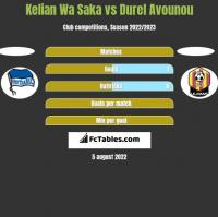 Kelian Wa Saka vs Durel Avounou h2h player stats