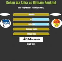 Kelian Wa Saka vs Hicham Benkaid h2h player stats