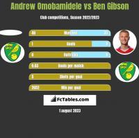 Andrew Omobamidele vs Ben Gibson h2h player stats