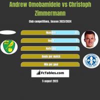Andrew Omobamidele vs Christoph Zimmermann h2h player stats
