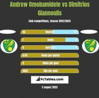 Andrew Omobamidele vs Dimitrios Giannoulis h2h player stats