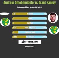 Andrew Omobamidele vs Grant Hanley h2h player stats