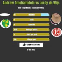 Andrew Omobamidele vs Jordy de Wijs h2h player stats