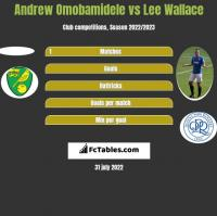 Andrew Omobamidele vs Lee Wallace h2h player stats