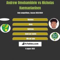 Andrew Omobamidele vs Nicholas Haemaelaeinen h2h player stats