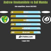 Andrew Omobamidele vs Bali Mumba h2h player stats
