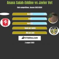 Anass Salah-Eddine vs Javier Vet h2h player stats