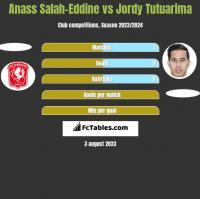 Anass Salah-Eddine vs Jordy Tutuarima h2h player stats