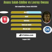 Anass Salah-Eddine vs Leeroy Owusu h2h player stats