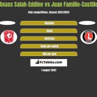 Anass Salah-Eddine vs Juan Familio-Castillo h2h player stats