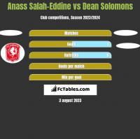 Anass Salah-Eddine vs Dean Solomons h2h player stats