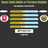 Anass Salah-Eddine vs Terrence Douglas h2h player stats