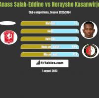 Anass Salah-Eddine vs Neraysho Kasanwirjo h2h player stats