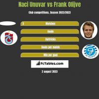 Naci Unuvar vs Frank Olijve h2h player stats