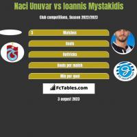 Naci Unuvar vs Ioannis Mystakidis h2h player stats