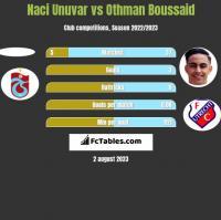 Naci Unuvar vs Othman Boussaid h2h player stats
