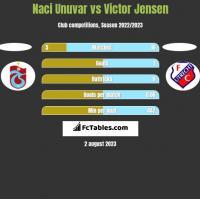 Naci Unuvar vs Victor Jensen h2h player stats