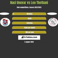 Naci Unuvar vs Leo Thethani h2h player stats
