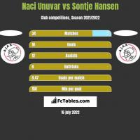 Naci Unuvar vs Sontje Hansen h2h player stats