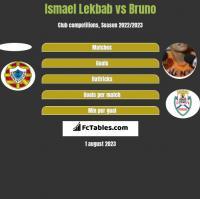 Ismael Lekbab vs Bruno h2h player stats