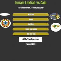 Ismael Lekbab vs Caio h2h player stats