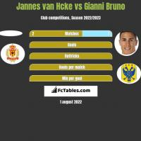 Jannes van Hcke vs Gianni Bruno h2h player stats