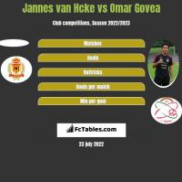 Jannes van Hcke vs Omar Govea h2h player stats