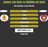 Jannes van Hcke vs Mathieu de Smet h2h player stats