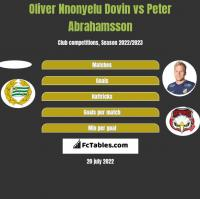 Oliver Nnonyelu Dovin vs Peter Abrahamsson h2h player stats