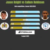 Jason Knight vs Callum Robinson h2h player stats
