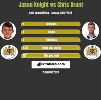Jason Knight vs Chris Brunt h2h player stats