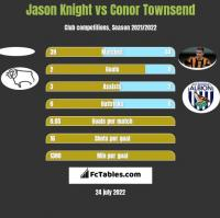 Jason Knight vs Conor Townsend h2h player stats