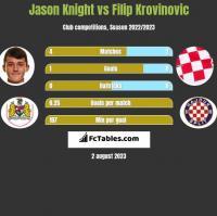 Jason Knight vs Filip Krovinovic h2h player stats