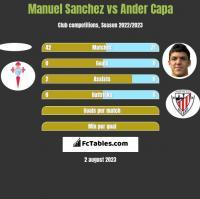 Manuel Sanchez vs Ander Capa h2h player stats